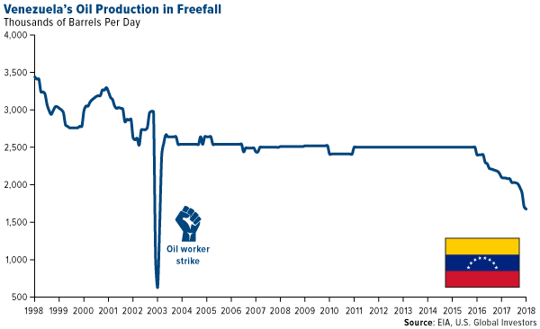 Venezuela oil production in freefall