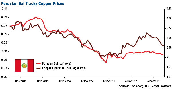 Peruvian Sol Tracks Copper Prices