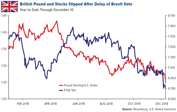 British pound and stocks slipped after delay of Brexit vote