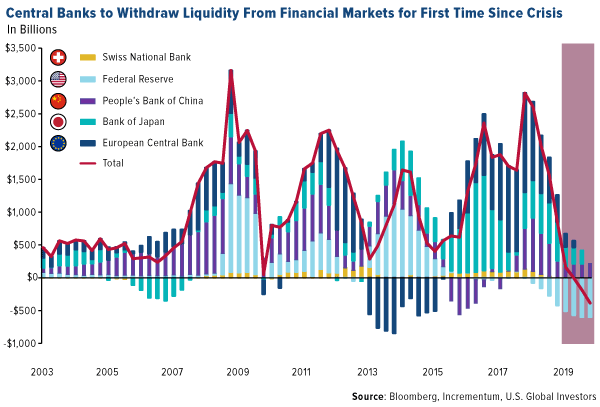 central banks to withdraw liquidity from financial markets for the first time since crisis