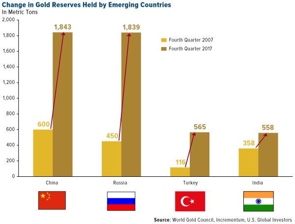 change in gold reserves held by emerging countries from 2007 to 2017