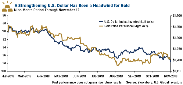 A strengthening U.S. Dollar has been a headwind for gold