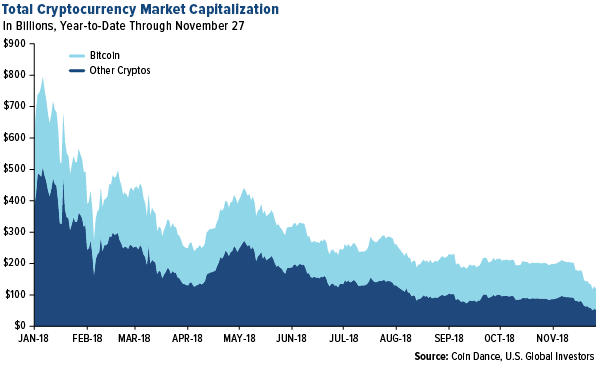 Total currency market capitalization