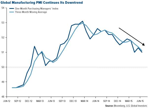 Global-Manufacturing-PMI-Continues-Its-Downtrend