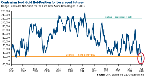 Contrarian Tool: Gold Net-Position for Leveraged Futures