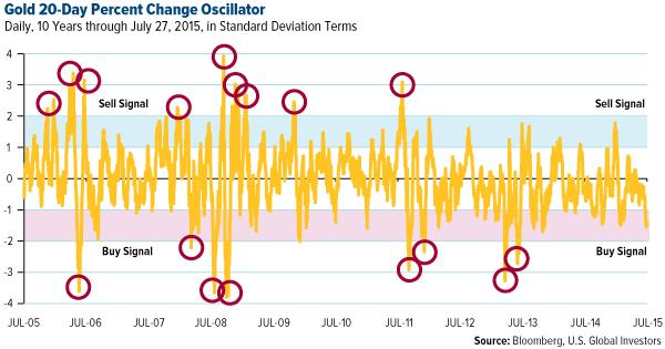 Gold 20-Day Percent Change Oscillator