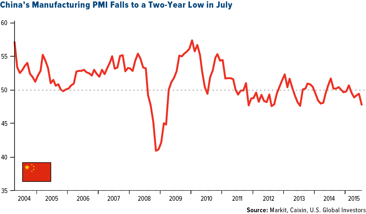 chinas-manufacturing-pmi-falls-to-two-year-low-in-july