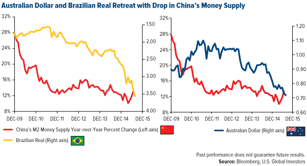 Australian Dollar and Brazilian Real Retreat with Drop in China's Money Supply