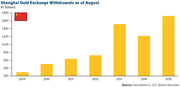 Shanghai-Gold-Exchange-Withdrawals-as-of-August