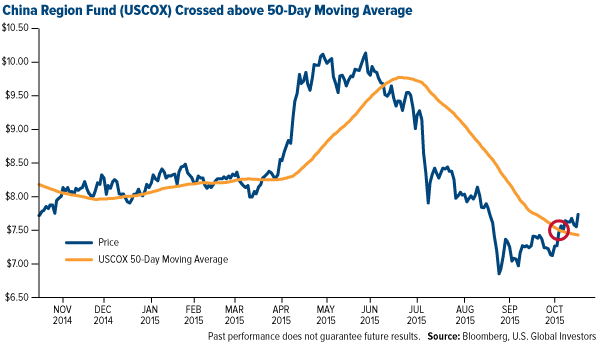 China-Region-Fund-USCOX-Crossed-above-50-Day-Moving-Average