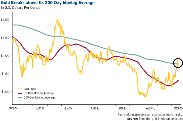 gold-breaks-above-its-200-day-moving-average