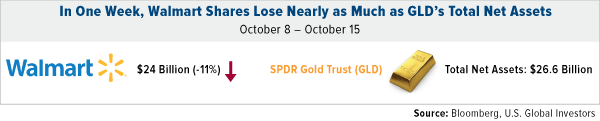 in-one-week-walmart-shares-lose-nearly-as-much-as-GLD-total-net-assets