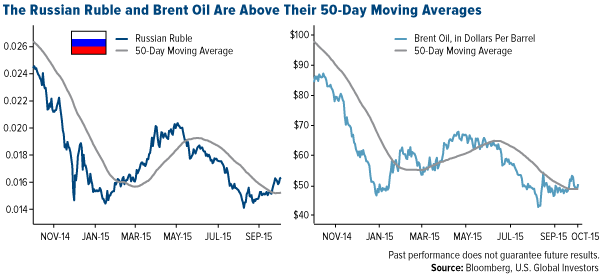 the-russian-ruble-and-brent-oil-are-above-their-50-day-moving-averages