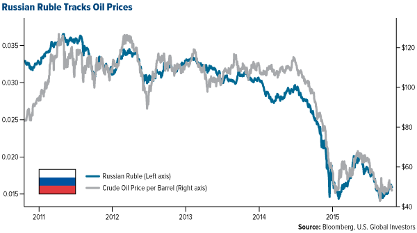 Russian Ruble Tracks Oil Prices