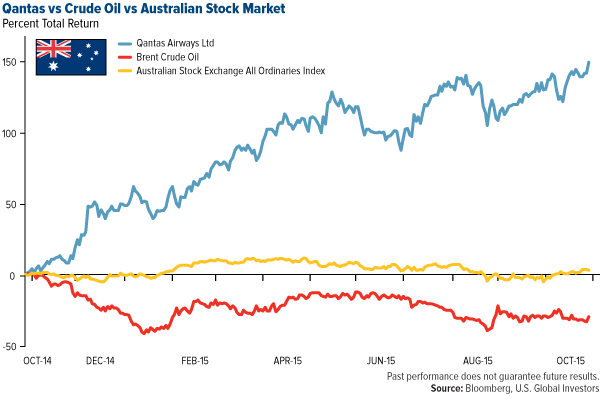 Qantas vs Crude Oil vs Australian Stock Market