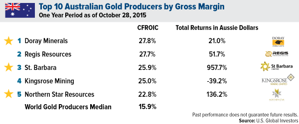 Top Australian Gold Producers by Gross Margin