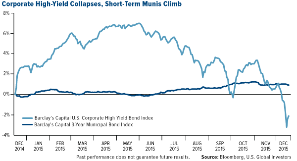 Corporate High-Yield Collapses, Short-Term Munis Climb
