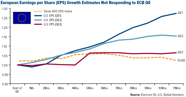 European Earnings per Share (EPS) Growth Estimates Not Responding to ECB QE