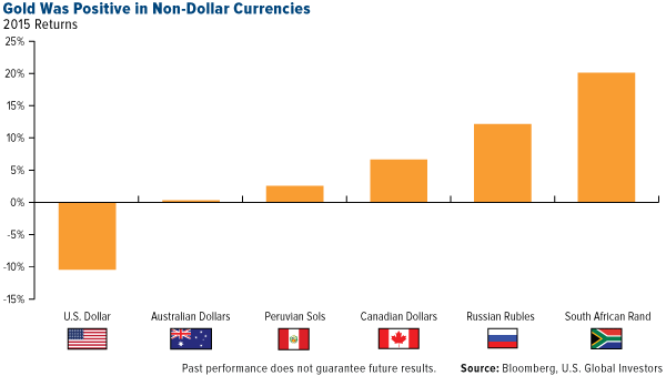 Gold Was Positive in Non-Dollar Currencies