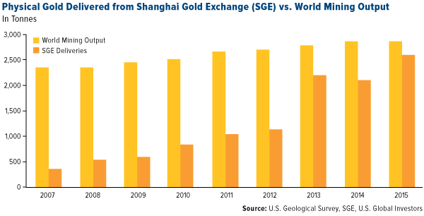 Physical Gold Delivered from Shanghai Gold Exchange (SGE) vs. World Mining Output