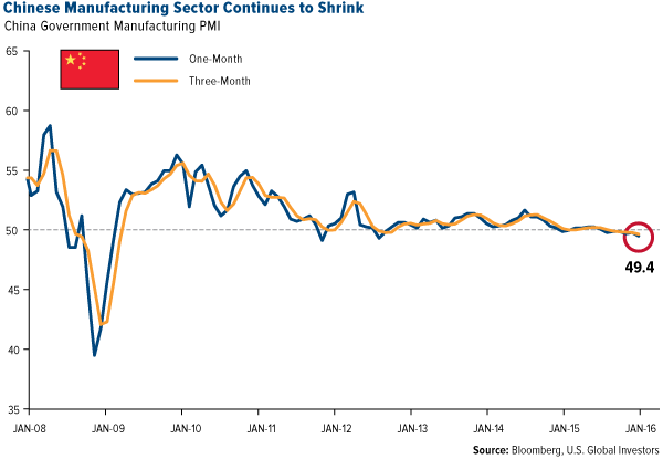 Chinese Manufacturing Sector Continues to Shrink