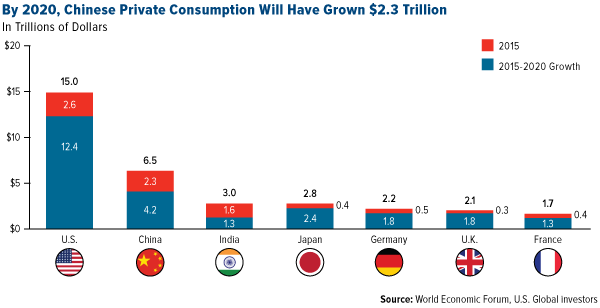 By 2020, Chinese Private Consumption Will have Grown $2.3 Trillion