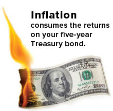 Inflation consumes the return on your five-year Treasury bond.