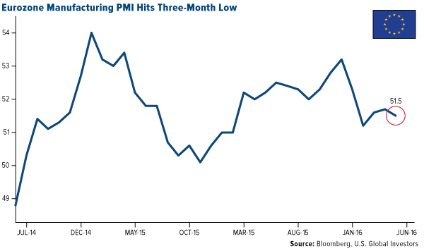 Eurozone Manufacturing PMI Hits Three-Month Low
