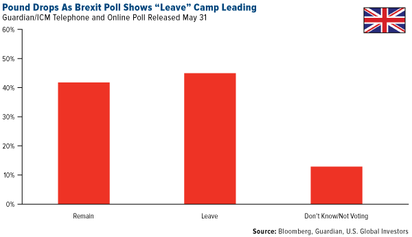 """Pound Drops As Brexit Poll Shows """"Leave"""" Camp Leading"""