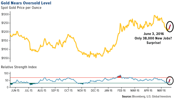 Gold Nears Oversold Level