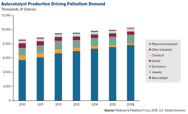 Autocatalyst Production Driving Palladium Demand