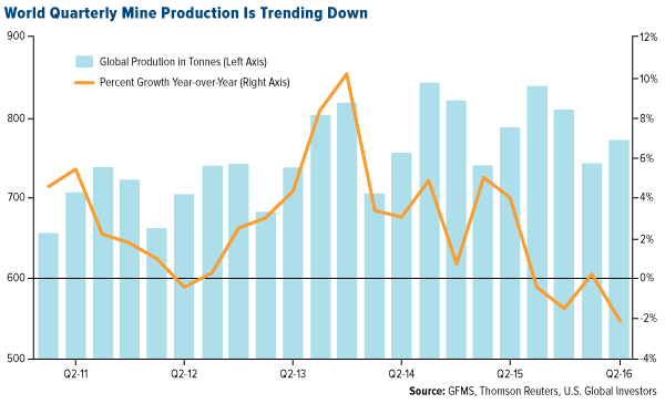 world quarterly mine production is trending down