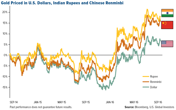 Gold Priced in U.S. Dollars, Indian Rupees and Chinese Renminbi