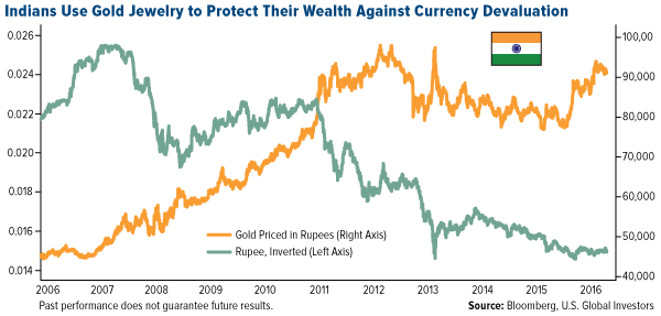 Indians Gold Jewelry Protect Wealth Against Currency Devaluation