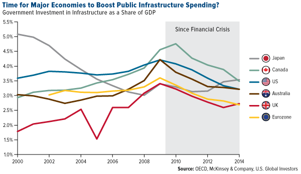 Time Major Economies Boost Public Infrastructure Spending