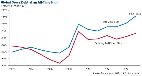 Global Gross Debt All Time High