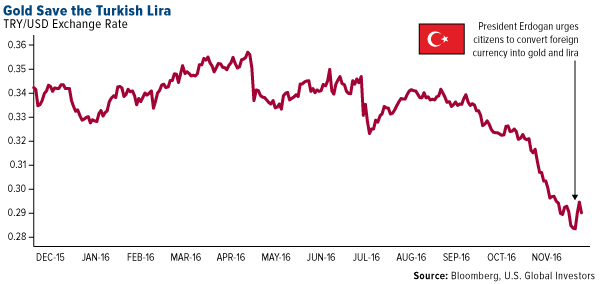 Gold Save Turkish Lira