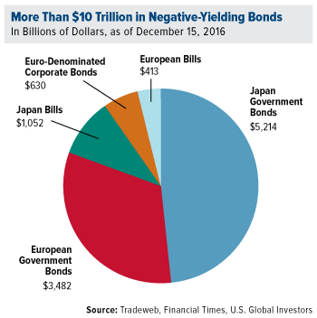More Than $10 Trillion in Negative-Yielding Bonds