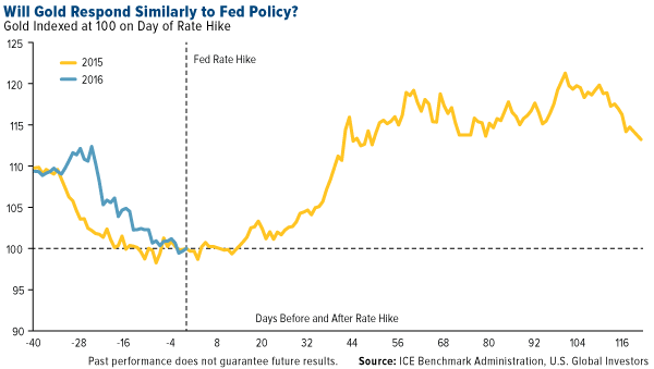 Will Gold Respond Similarly to Fed Policy?