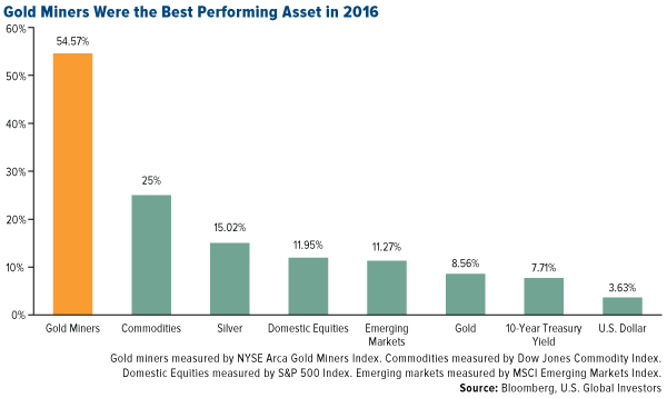 Gold Miners Were the Best Performing Asset in 2016