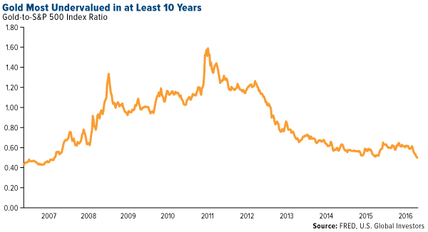 Gold Most Undervalued in at Least 10 Years