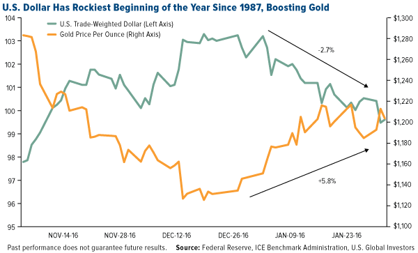 U.S. Dollar Has Rockiest Beginning of the Year Since 1987, Boosting Gold