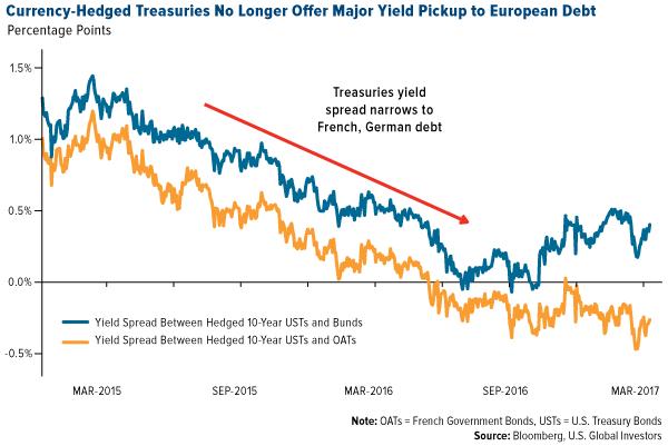 currency hedged treasuries no longer offer major yield pickup european debt