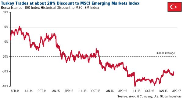 Turkey Trades 28 Discount MSCI Emerging Markets Index