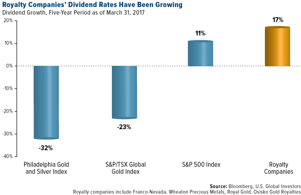 royalty companies dividend rates have been growing