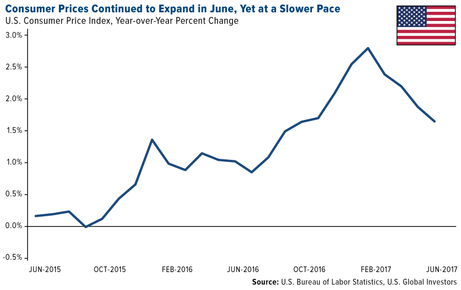 consumer prices continued to expand in june yet at a slower pace