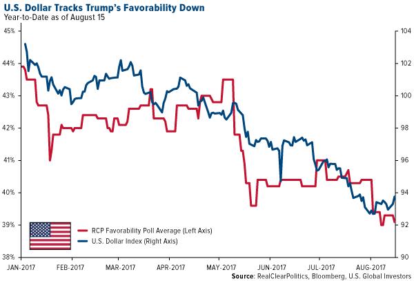 US dollar tracks trumps favorability down