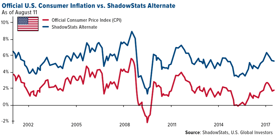 Official US consumer inflation vs shadowstats alternate