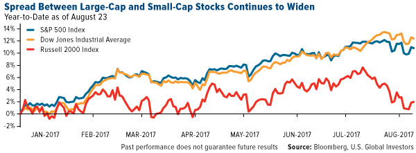 Spread between large cap and small cap stocks continues to widen