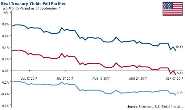 Real treasury yeilds fall further